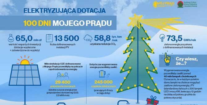 """100 dni programu """"Mój Prąd"""" i zapowiedź nowego naboru"""